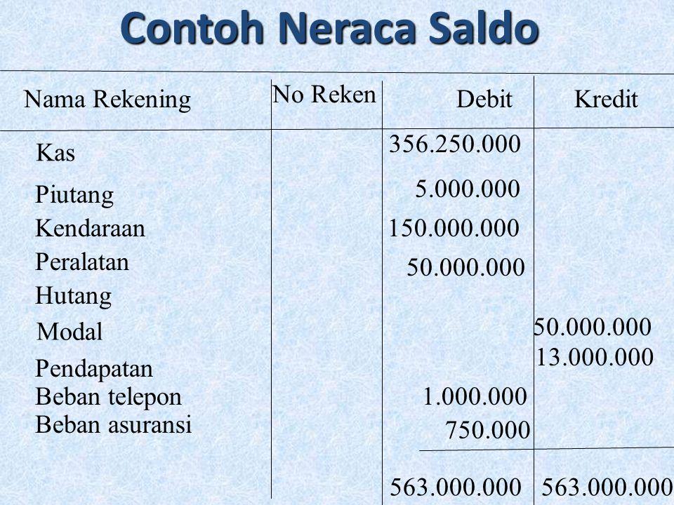 Contoh Neraca Saldo No Reken Nama Rekening Debit Kredit 356.250.000