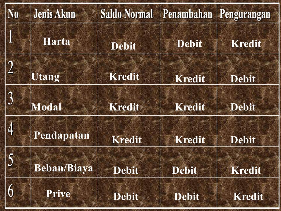 Harta Debit. Kredit. Debit. Utang. Kredit. Kredit. Debit. Modal. Kredit. Kredit. Debit. Pendapatan.