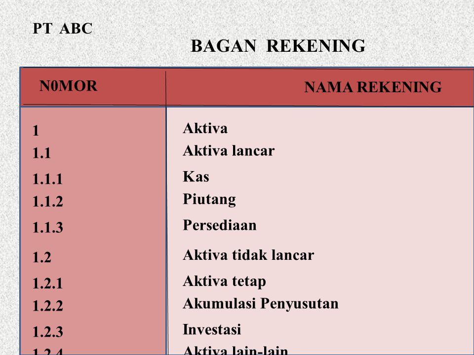 BAGAN REKENING PT ABC N0MOR NAMA REKENING Aktiva 1 Aktiva lancar 1.1
