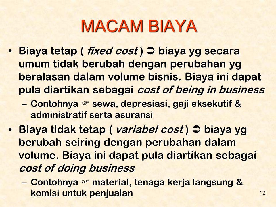 MACAM BIAYA