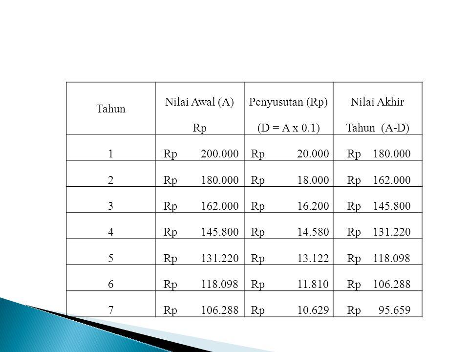 Tahun Nilai Awal (A) Penyusutan (Rp) Nilai Akhir. Rp. (D = A x 0.1) Tahun (A-D) 1. Rp 200.000.