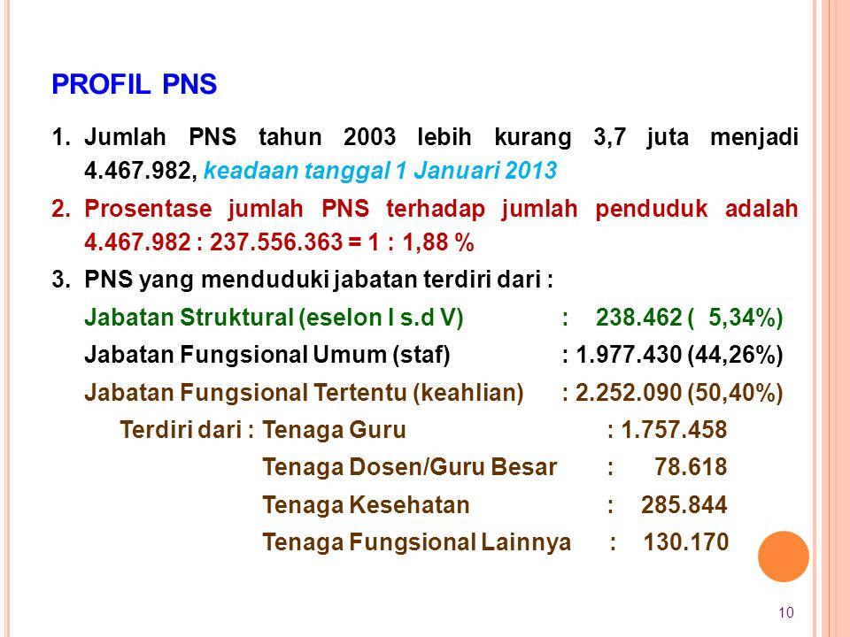 PROFIL PNS Jumlah PNS tahun 2003 lebih kurang 3,7 juta menjadi 4.467.982, keadaan tanggal 1 Januari 2013.