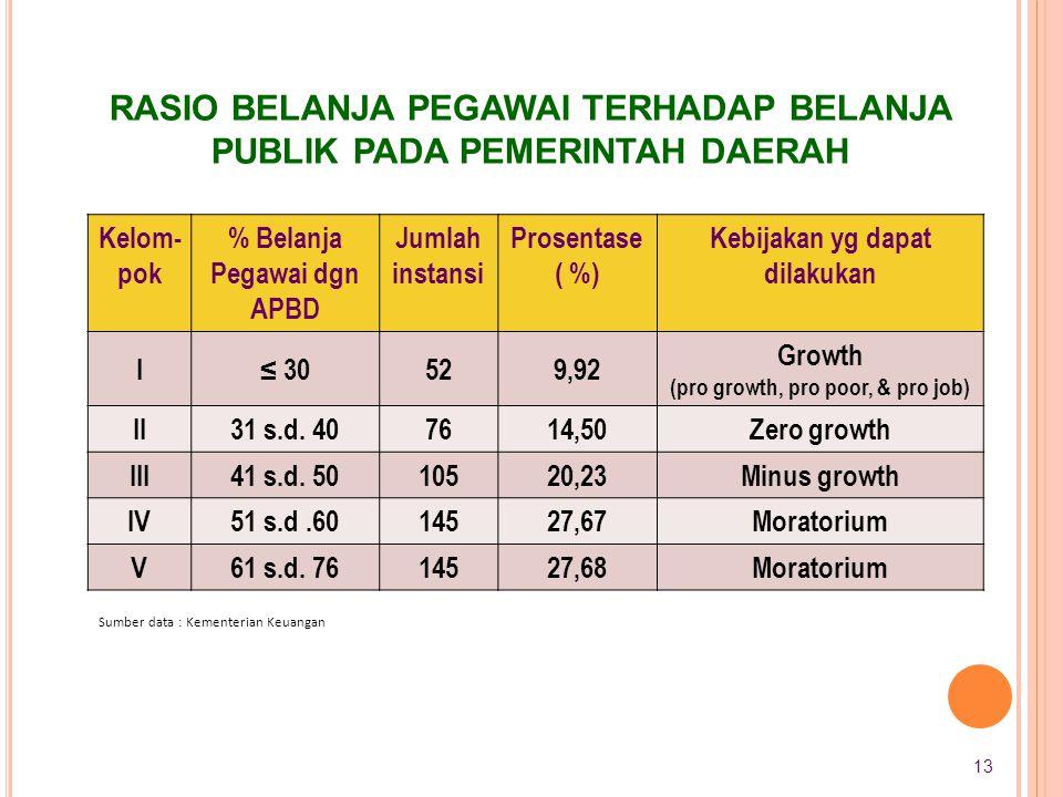 Rasio belanja pegawai terhadap belanja publik pada pemerintah daerah