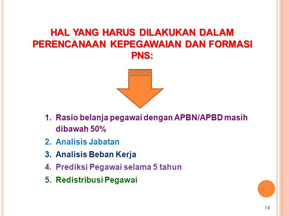 Hal yang harus dilakukan dalam Perencanaan Kepegawaian dan Formasi PNS: