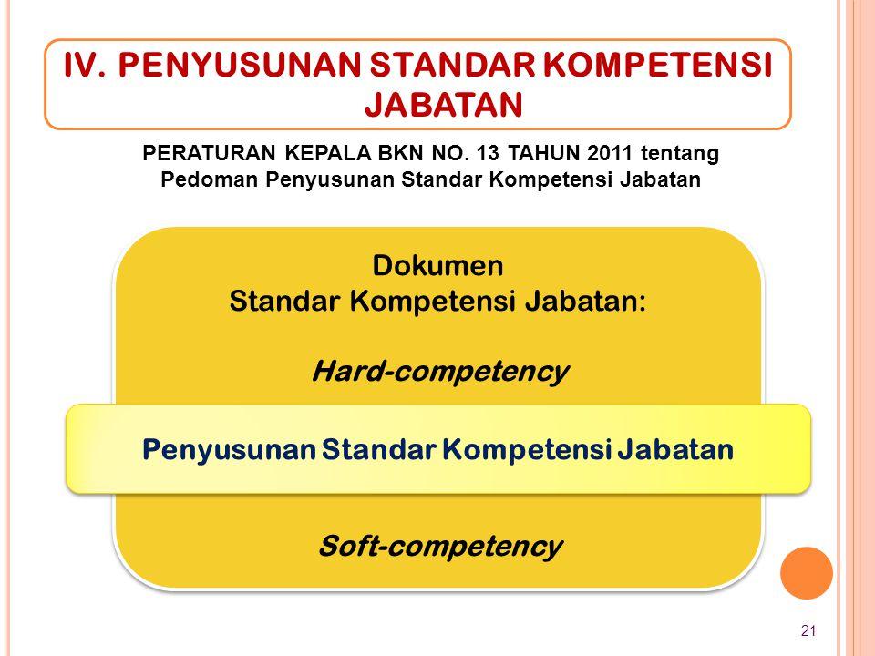 Penyusunan Standar Kompetensi Jabatan