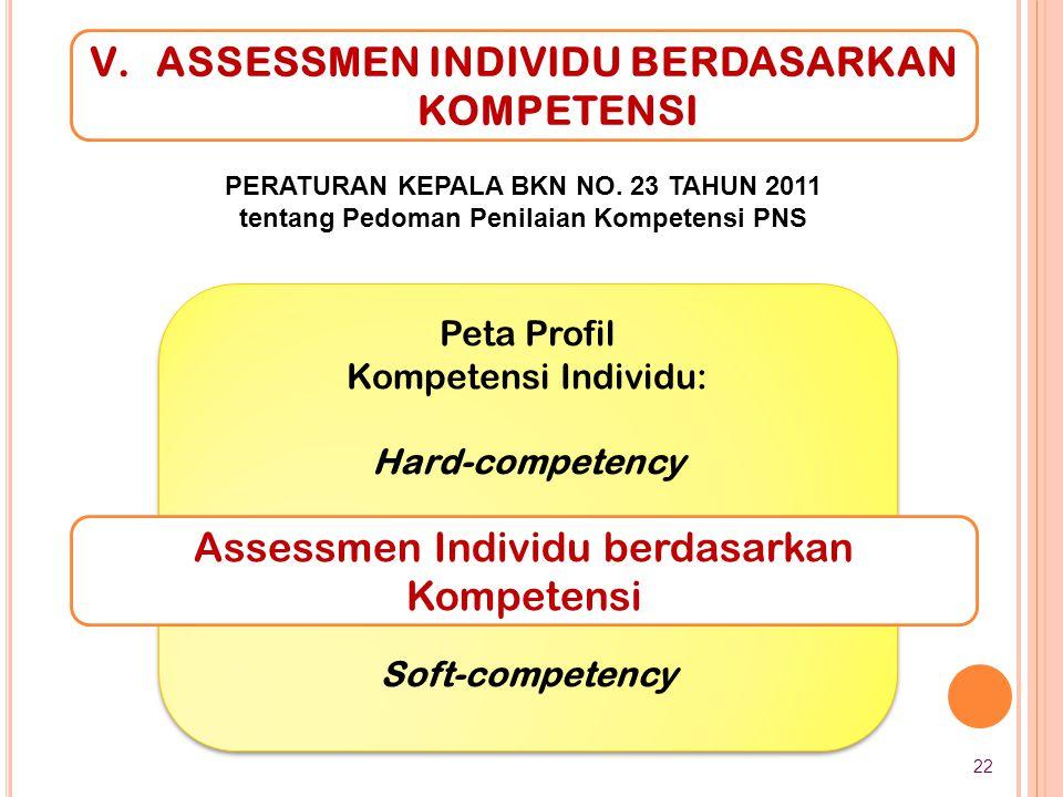 Assessmen Individu berdasarkan Kompetensi