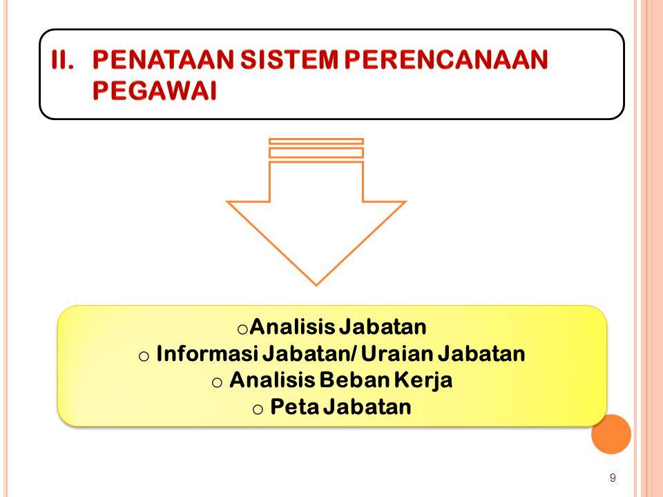 Informasi Jabatan/ Uraian Jabatan
