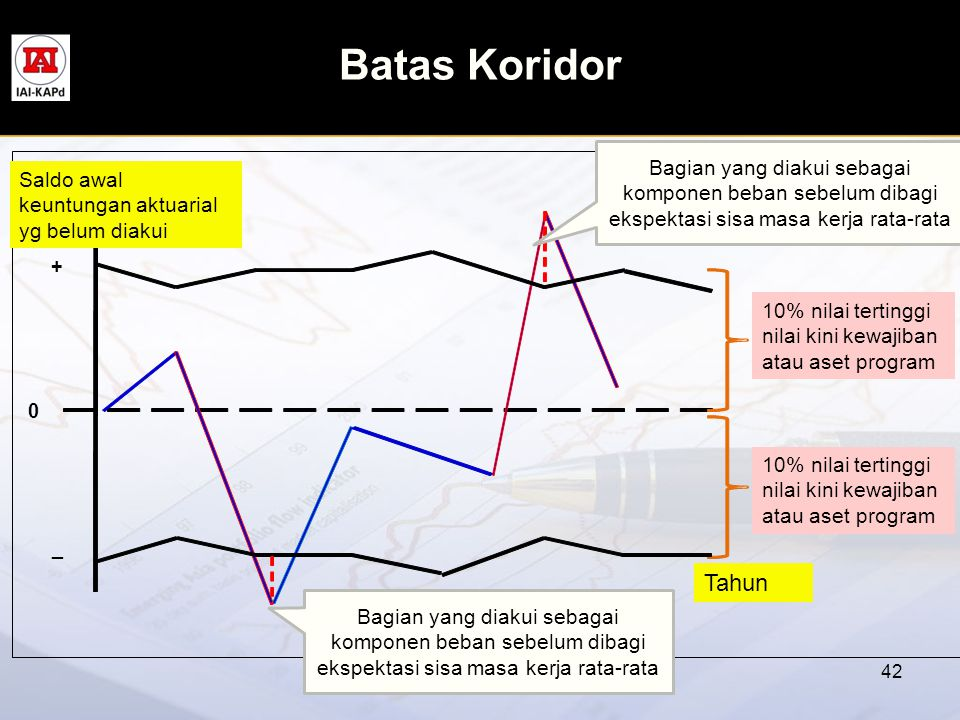 Batas Koridor Bagian yang diakui sebagai komponen beban sebelum dibagi ekspektasi sisa masa kerja rata-rata.