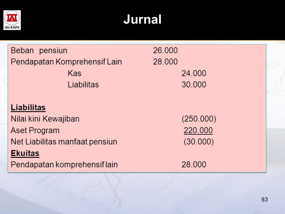 Jurnal Beban pensiun 26.000 Pendapatan Komprehensif Lain 28.000