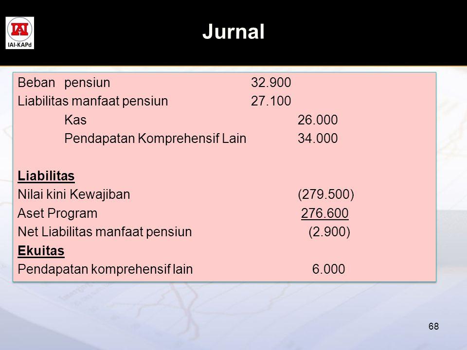 Jurnal Beban pensiun 32.900 Liabilitas manfaat pensiun 27.100