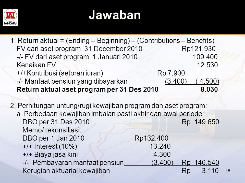 Jawaban 1. Return aktual = (Ending – Beginning) – (Contributions – Benefits) FV dari aset program, 31 December 2010 Rp121.930.