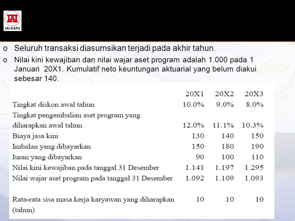 Seluruh transaksi diasumsikan terjadi pada akhir tahun.