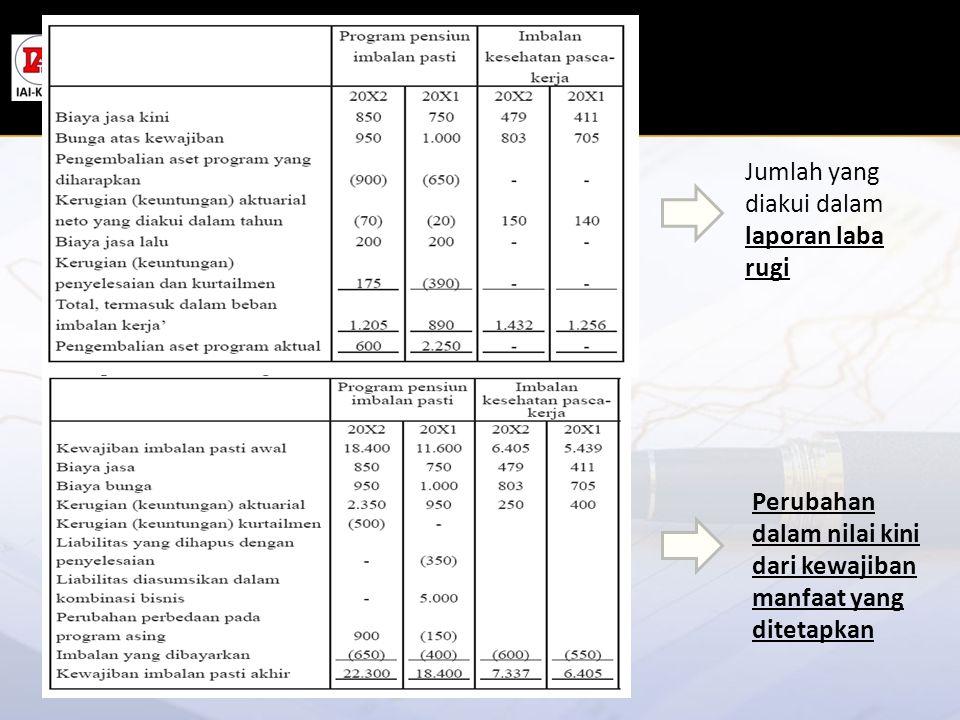 Jumlah yang diakui dalam laporan laba rugi
