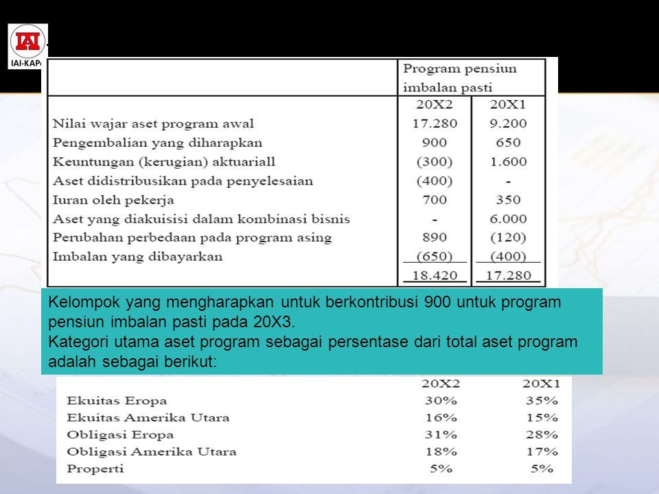Perubahan dalam nilai wajar aset program adalah sebagai berikut: