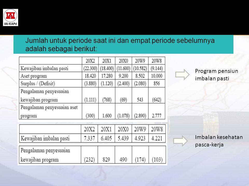 Jumlah untuk periode saat ini dan empat periode sebelumnya adalah sebagai berikut: