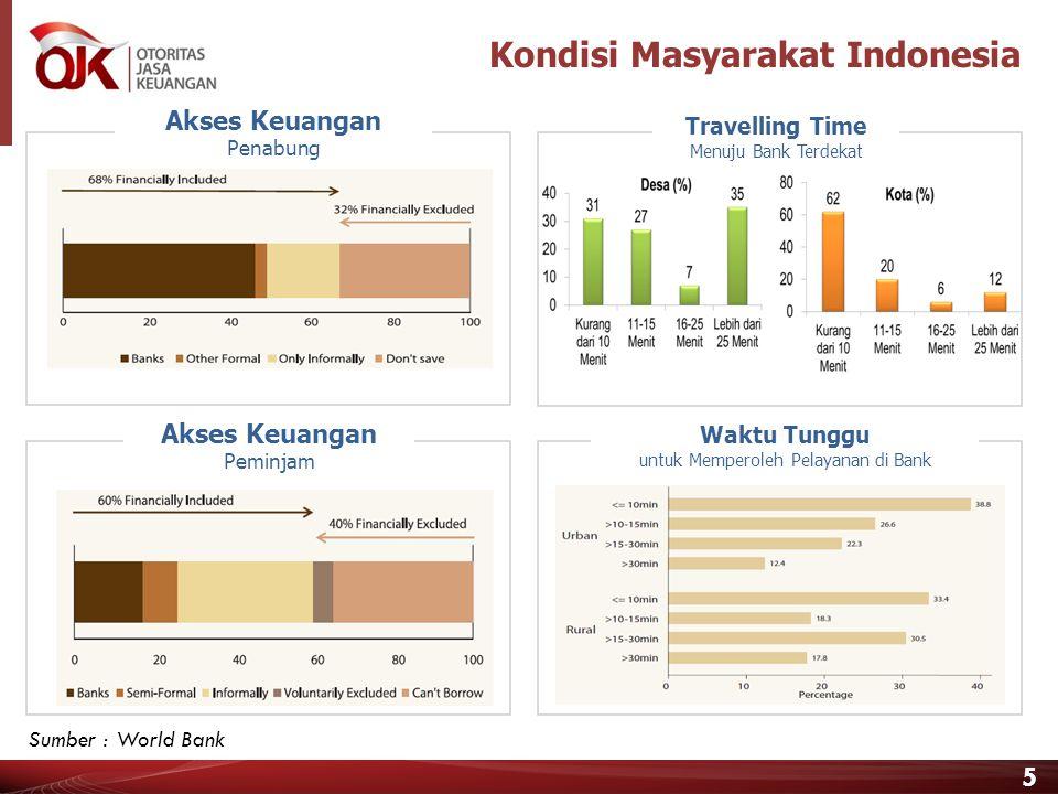 Kondisi Masyarakat Indonesia