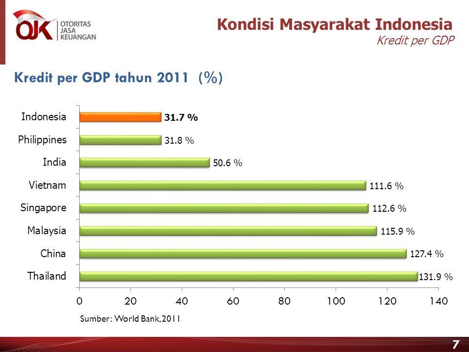 Kondisi Masyarakat Indonesia Kredit per GDP