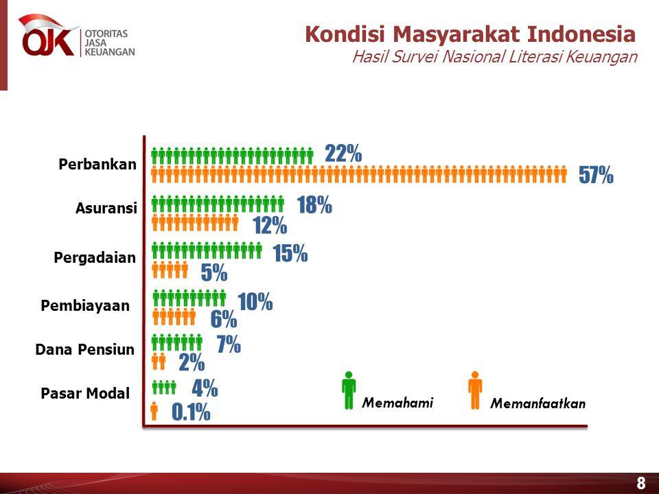 Kondisi Masyarakat Indonesia Hasil Survei Nasional Literasi Keuangan