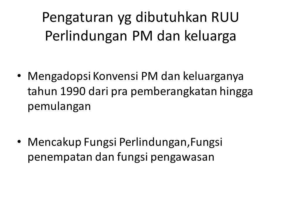Pengaturan yg dibutuhkan RUU Perlindungan PM dan keluarga