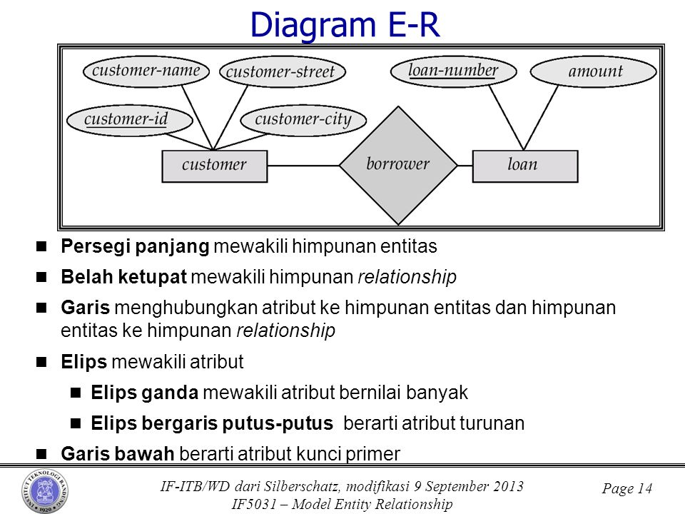 Diagram E-R Persegi panjang mewakili himpunan entitas
