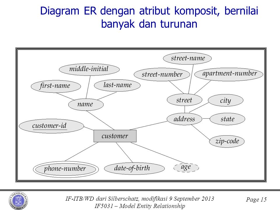 Diagram ER dengan atribut komposit, bernilai banyak dan turunan