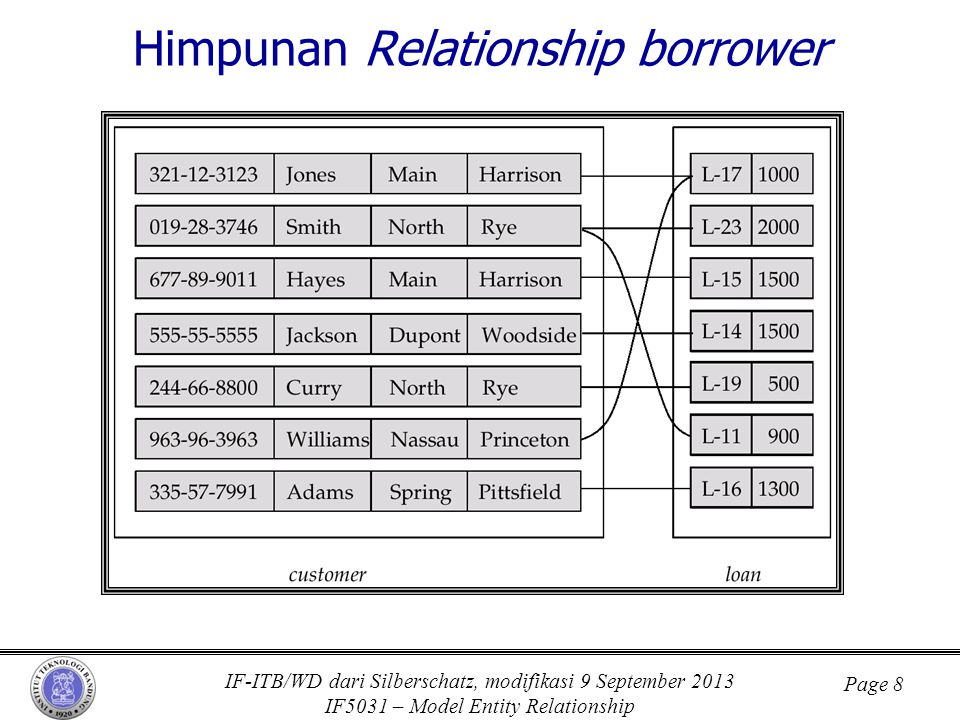 Himpunan Relationship borrower