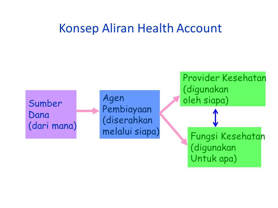 Konsep Aliran Health Account