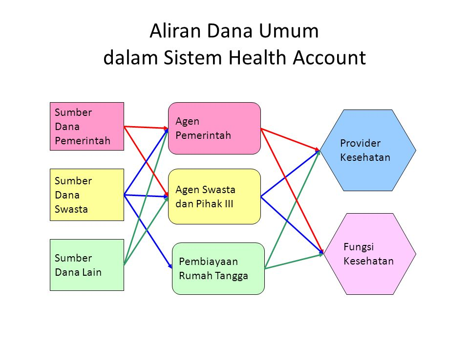 Aliran Dana Umum dalam Sistem Health Account