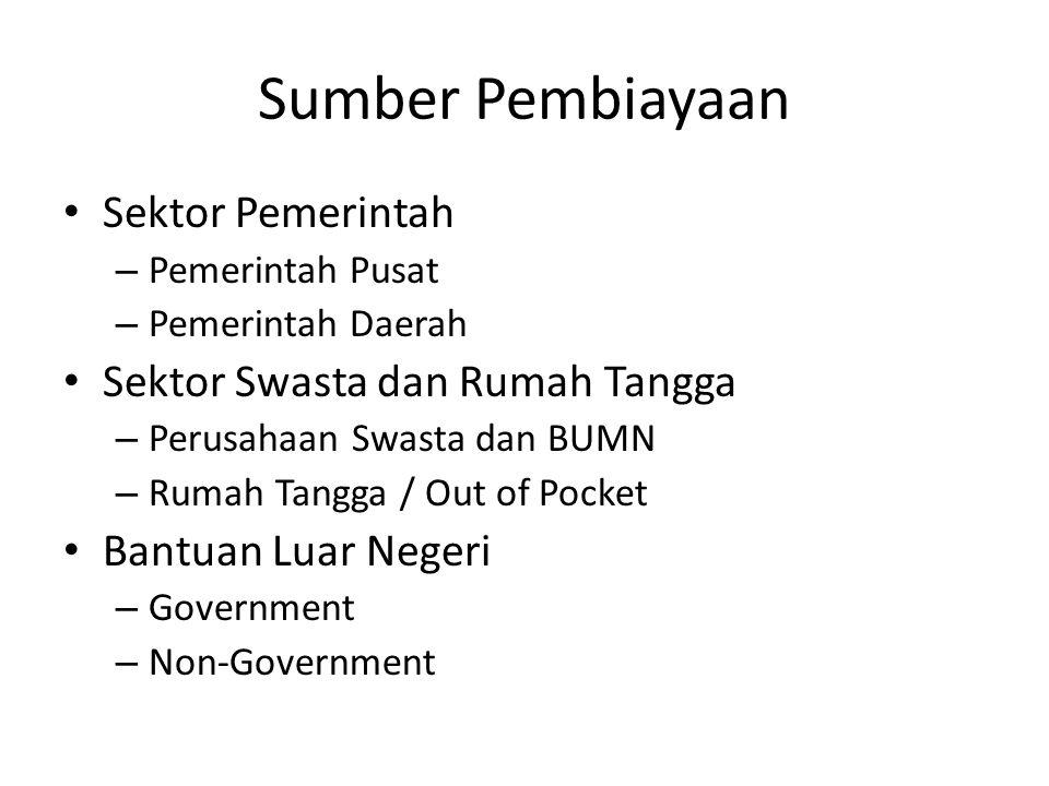 Sumber Pembiayaan Sektor Pemerintah Sektor Swasta dan Rumah Tangga