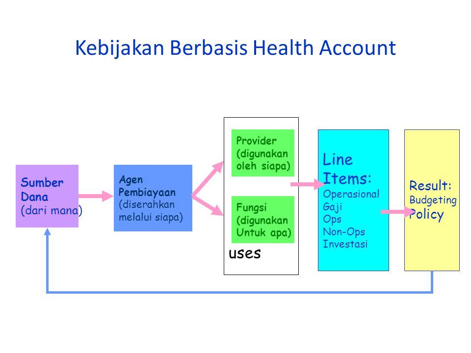 Kebijakan Berbasis Health Account