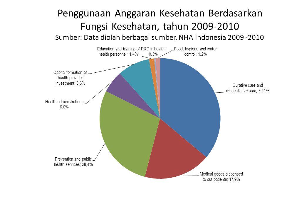 Penggunaan Anggaran Kesehatan Berdasarkan Fungsi Kesehatan, tahun 2009-2010 Sumber: Data diolah berbagai sumber, NHA Indonesia 2009 -2010