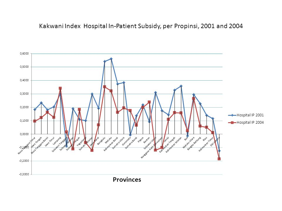 Kakwani Index Hospital In-Patient Subsidy, per Propinsi, 2001 and 2004