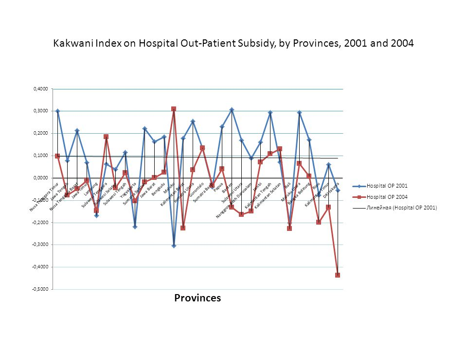 Kakwani Index on Hospital Out-Patient Subsidy, by Provinces, 2001 and 2004