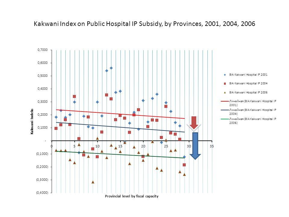 Kakwani Index on Public Hospital IP Subsidy, by Provinces, 2001, 2004, 2006