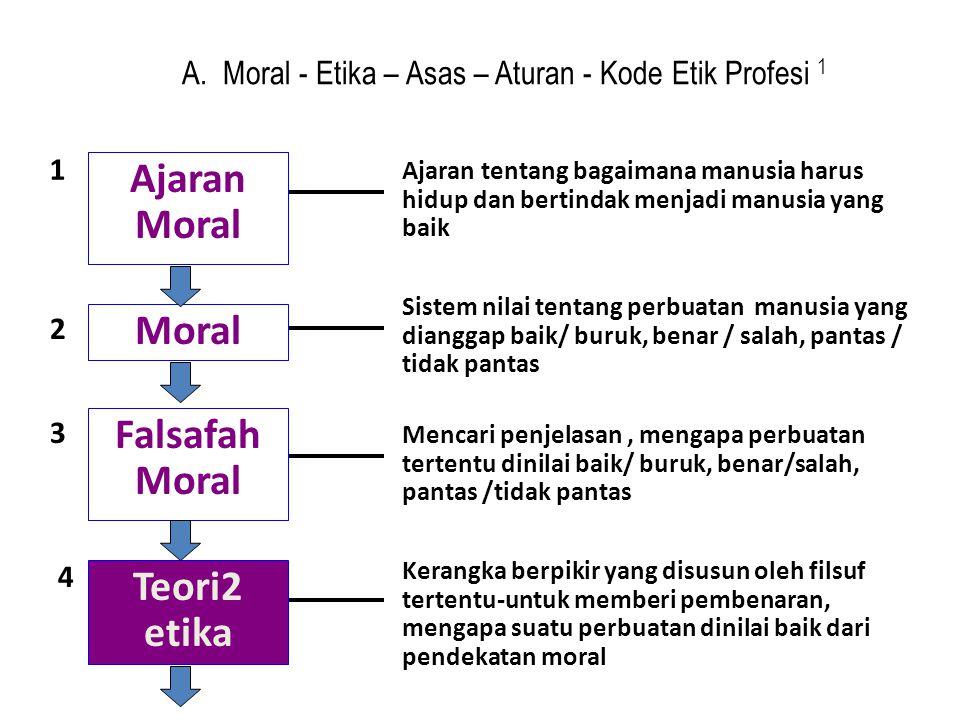 A. Moral - Etika – Asas – Aturan - Kode Etik Profesi 1