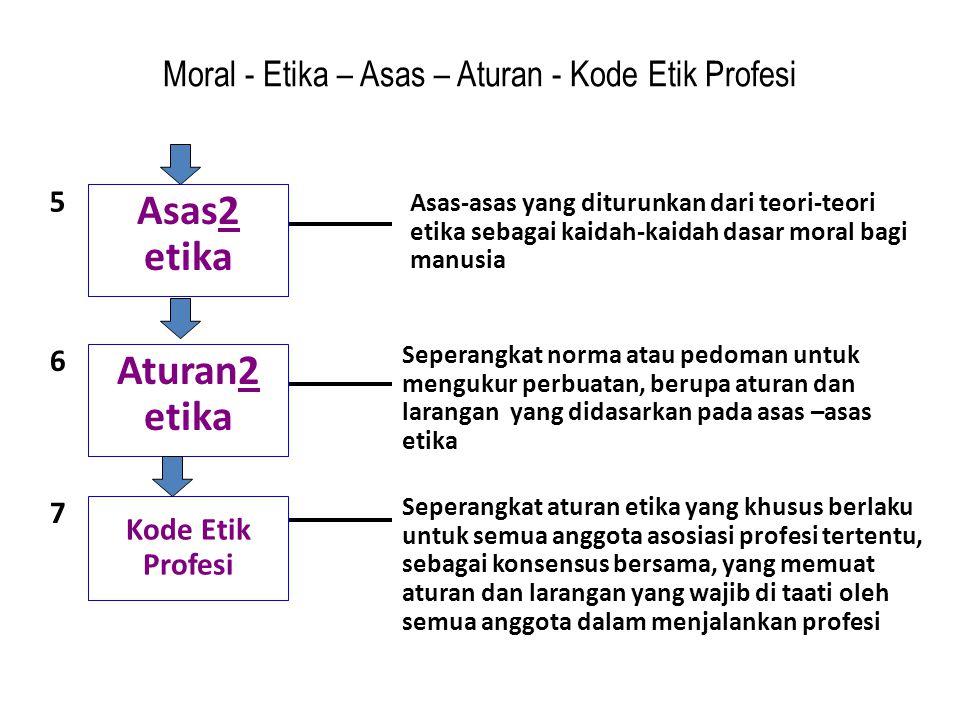 Moral - Etika – Asas – Aturan - Kode Etik Profesi