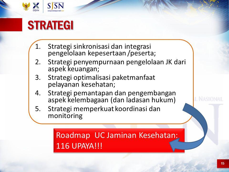 STRATEGI Roadmap UC Jaminan Kesehatan: 116 UPAYA!!!