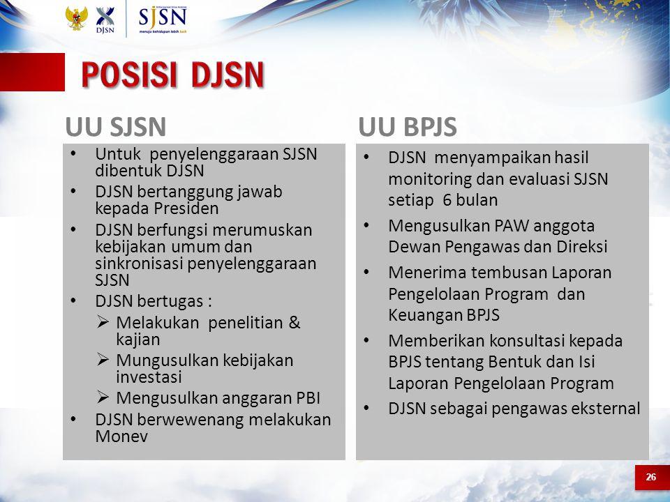 Posisi djsn UU SJSN UU BPJS Untuk penyelenggaraan SJSN dibentuk DJSN