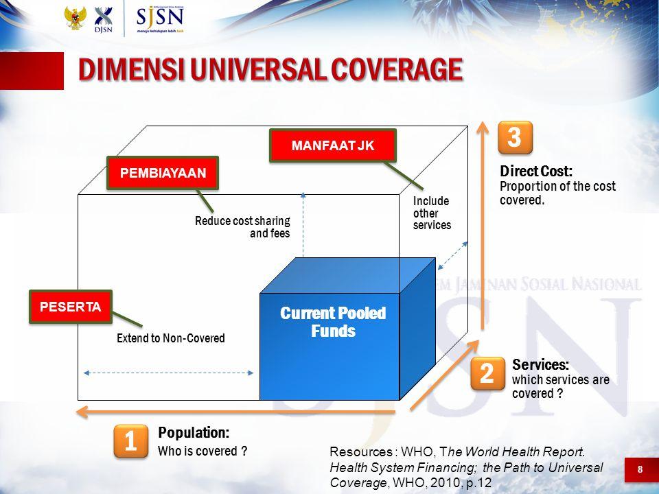 Dimensi Universal Coverage