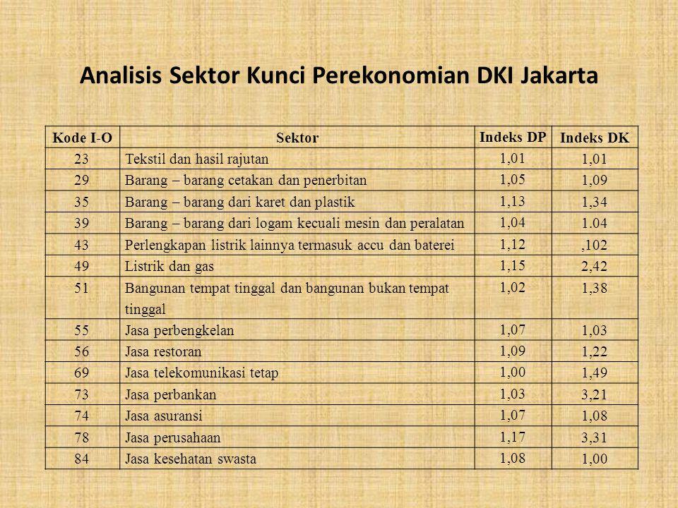 Analisis Sektor Kunci Perekonomian DKI Jakarta