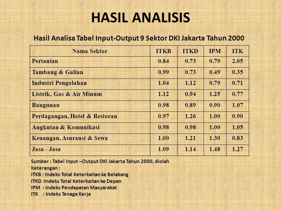 Hasil Analisa Tabel Input-Output 9 Sektor DKI Jakarta Tahun 2000