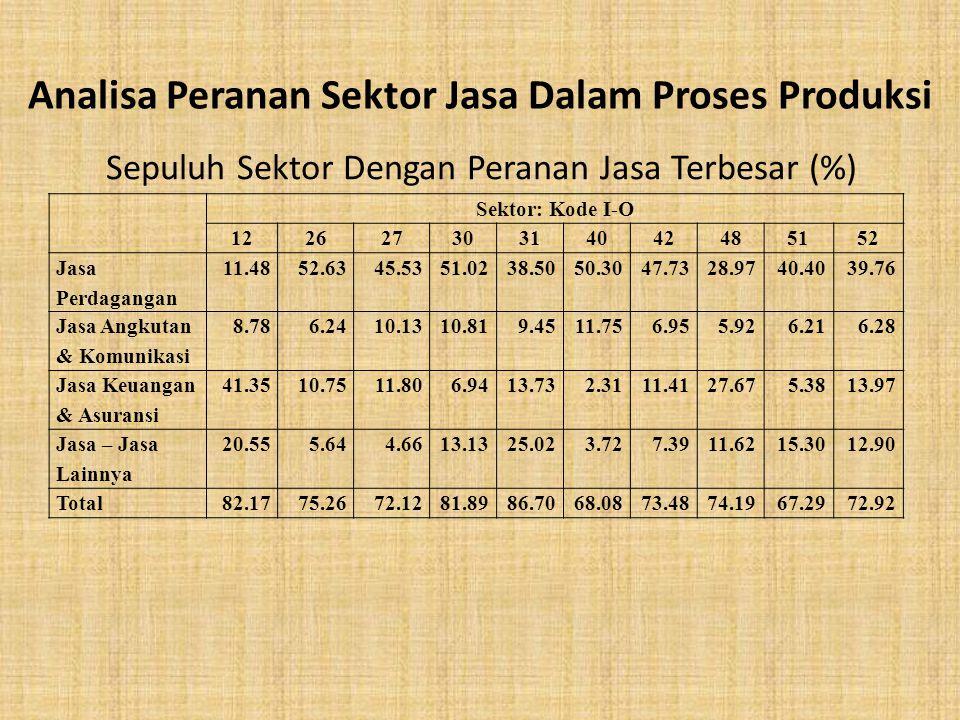 Sepuluh Sektor Dengan Peranan Jasa Terbesar (%)