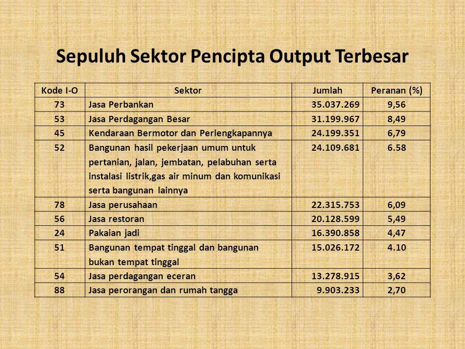 Sepuluh Sektor Pencipta Output Terbesar