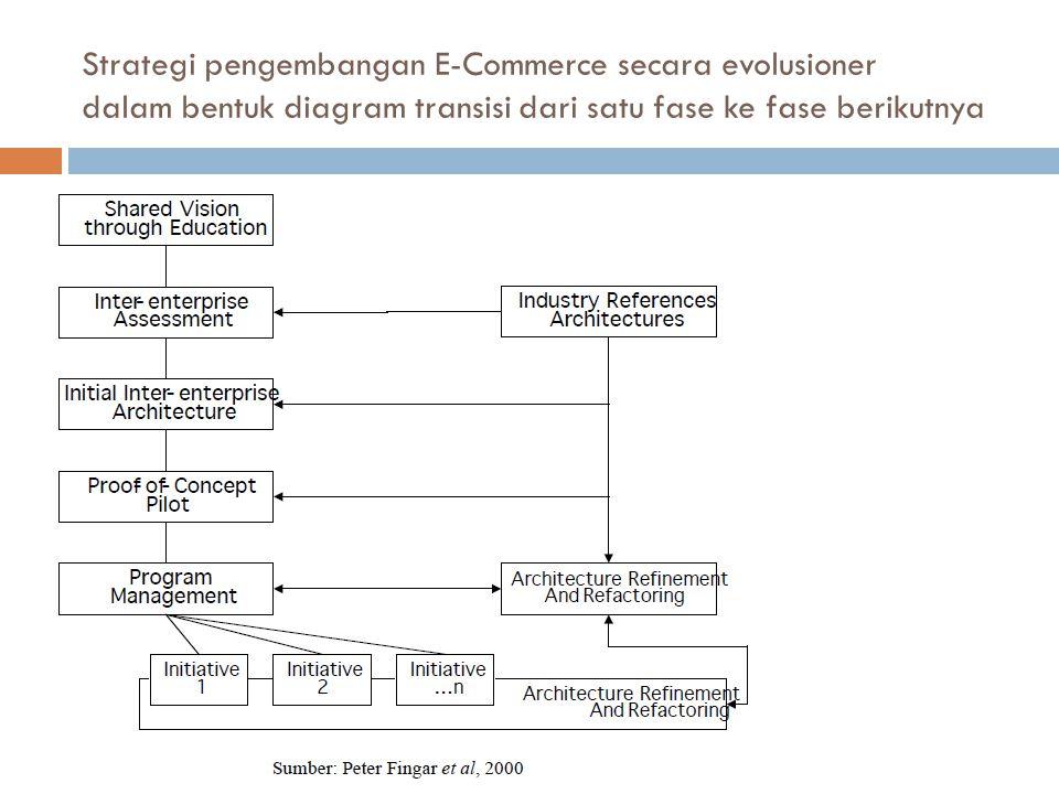 Strategi pengembangan E-Commerce secara evolusioner dalam bentuk diagram transisi dari satu fase ke fase berikutnya