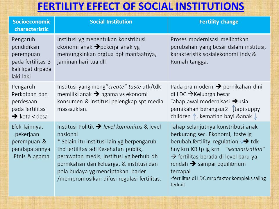 FERTILITY EFFECT OF SOCIAL INSTITUTIONS