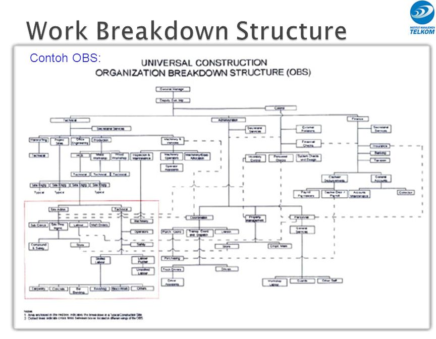 wbs obs Wbs schedule pro software for project planning using work breakdown structure (wbs) charts, network charts and gantt charts easy to use and feature rich project management software.