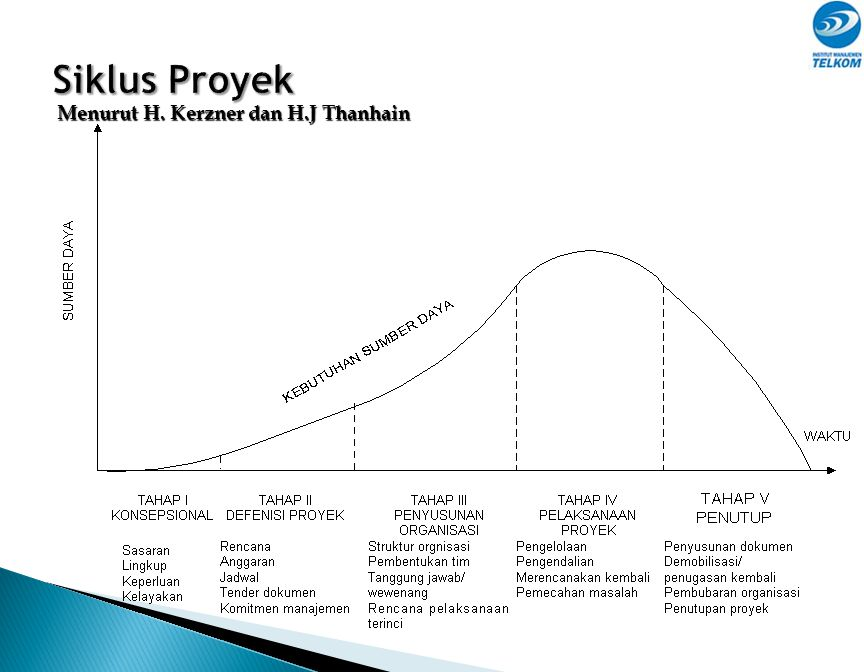 Siklus Proyek Menurut H. Kerzner dan H.J Thanhain