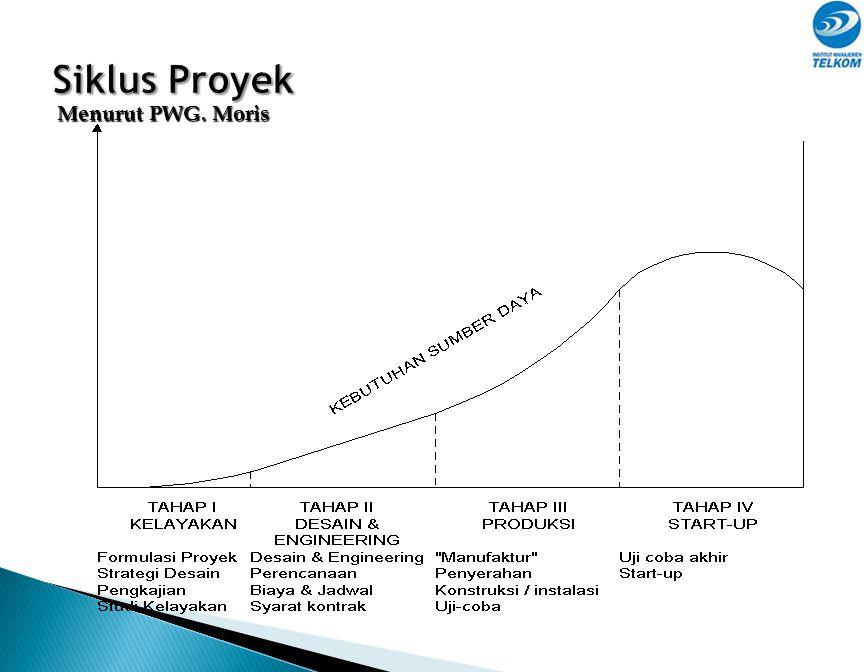 Siklus Proyek Menurut PWG. Moris