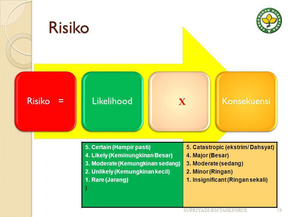 Risiko Risiko = Likelihood Konsekuensi X 5. Certain (Hampir pasti)