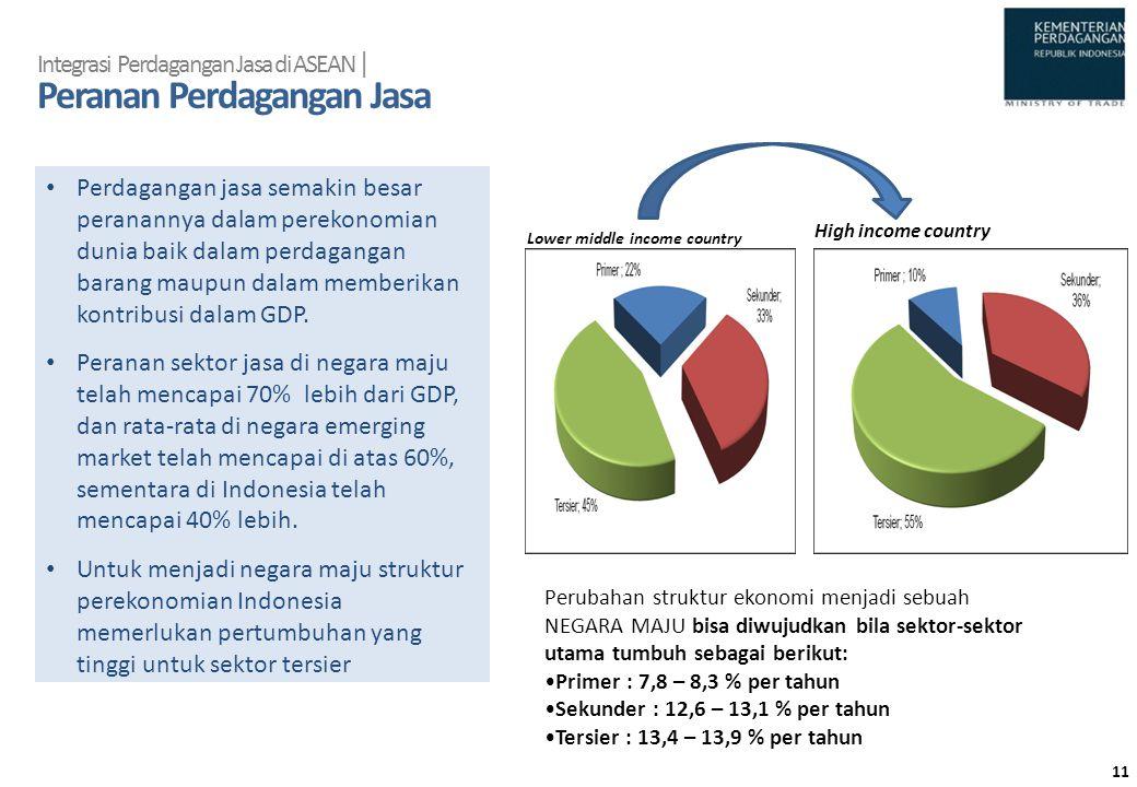 Integrasi Perdagangan Jasa di ASEAN | Peranan Perdagangan Jasa